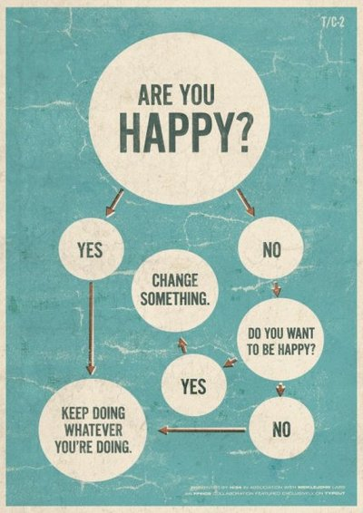 Day 2: your life map for 2012. we often forget how simple happiness can be.